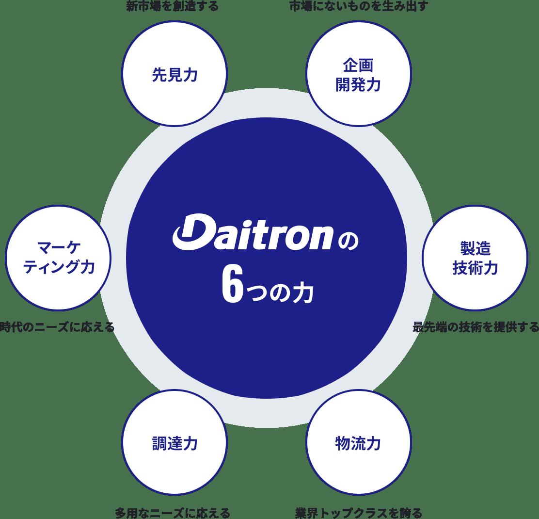Daitronの6つの力