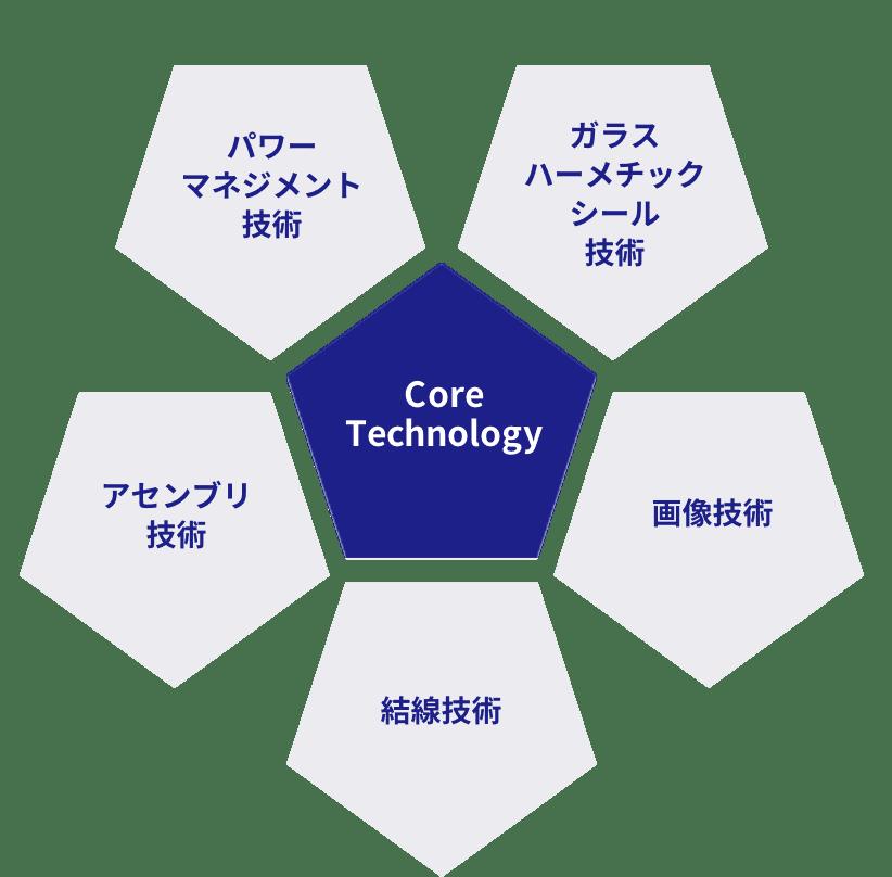 Core Technology:パワーマネジメント技術、ガラスハーメチックシール技術、画像技術、結線技術、アセンブリ技術