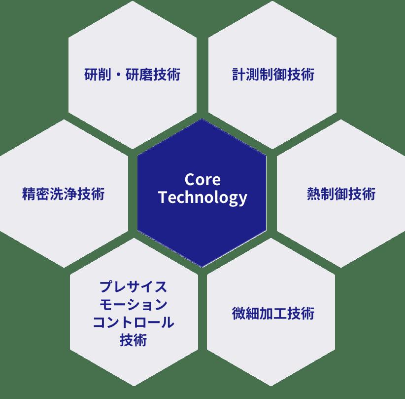 Core Technology:研削・研磨技術、計測制御技術、熱制御技術、微細加工技術、プレサイスモーションコントロール技術、精密洗浄技術
