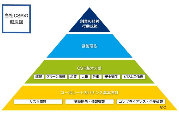 当社CSRの概念図