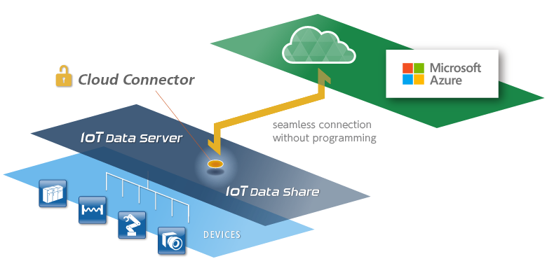 IoT Data Share_img08.png