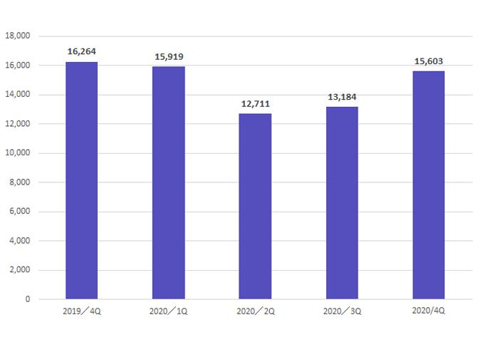 売上高推移グラフ