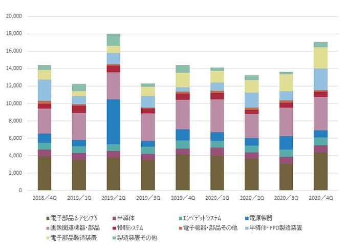 製品セグメント別受注高グラフ